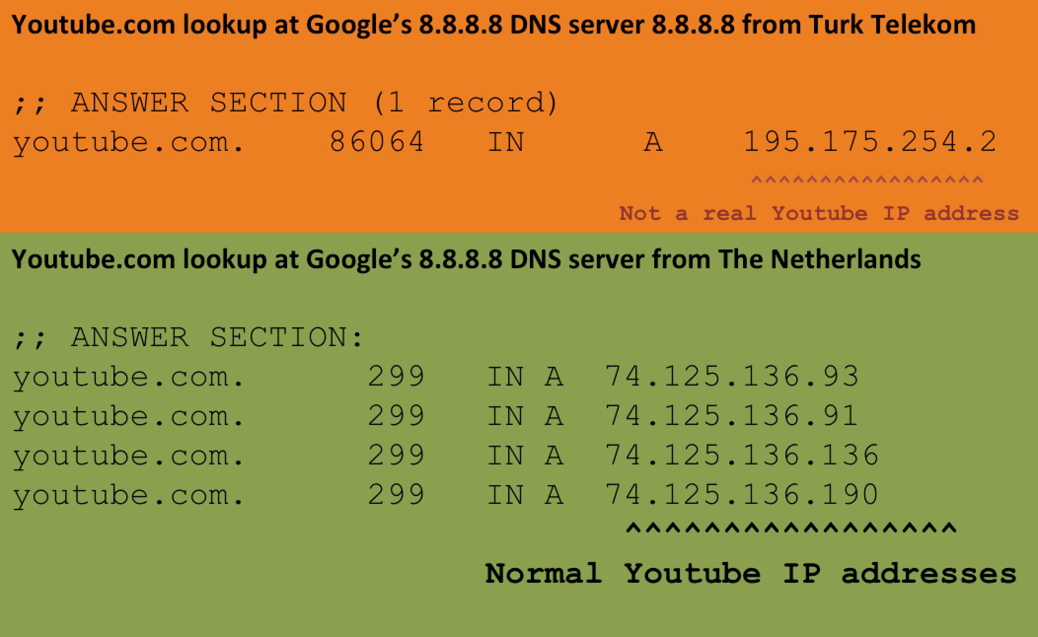 Turkey Hijacking IP addresses for popular Global DNS providers