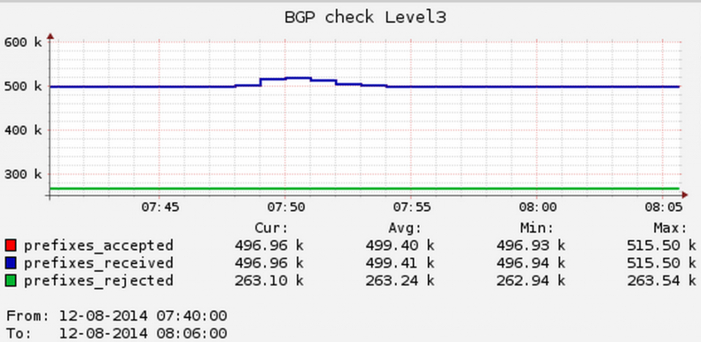 BGP feed Level3, Chicago