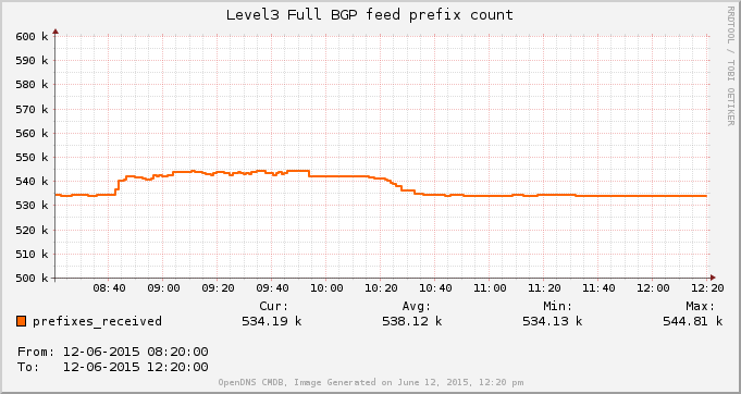 Number of prefixes on Level3 full IPv4 BGP table