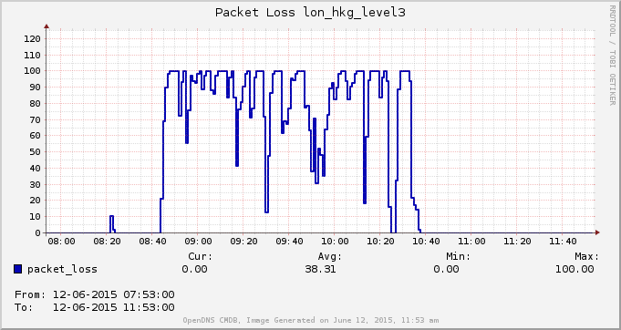 Packet loss London to Hong Kong over Level3