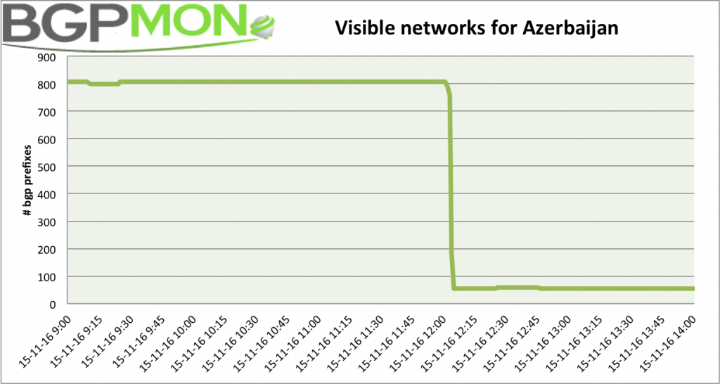 Visisble BGP prefixes for Azerbaijan